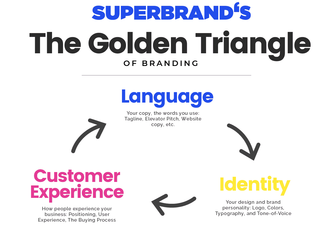 Diagram of branding for positioning your business marketing efforts